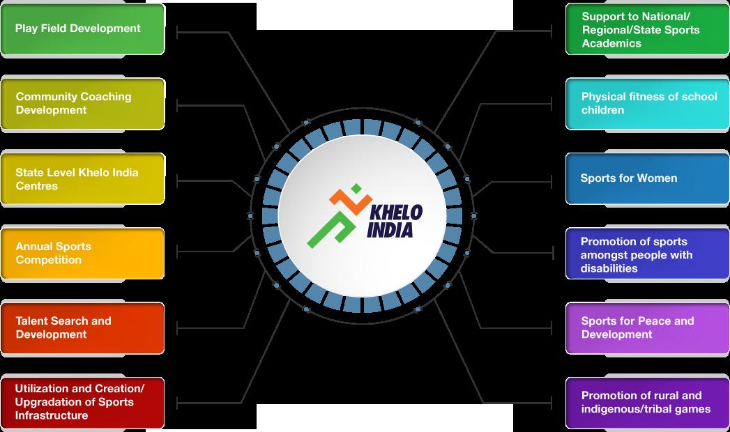 Khelo India Quiz